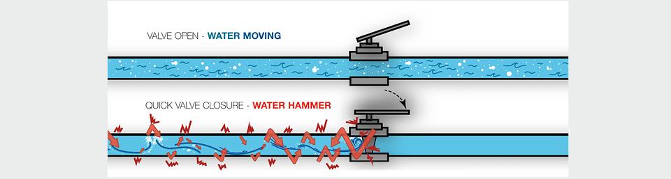 AVK Network Safety water hammer schematic