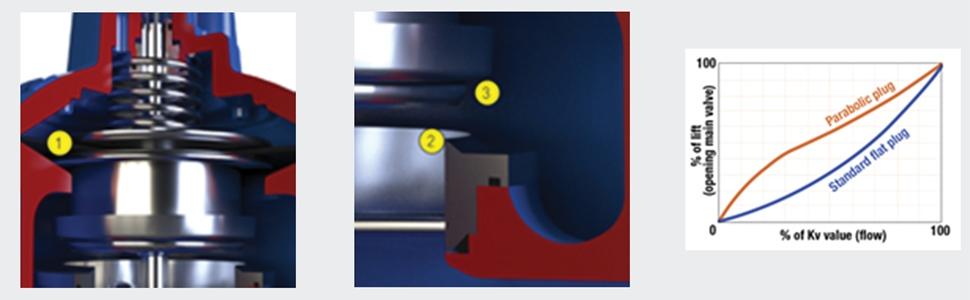 AVK Control Valve diaphragm and performance