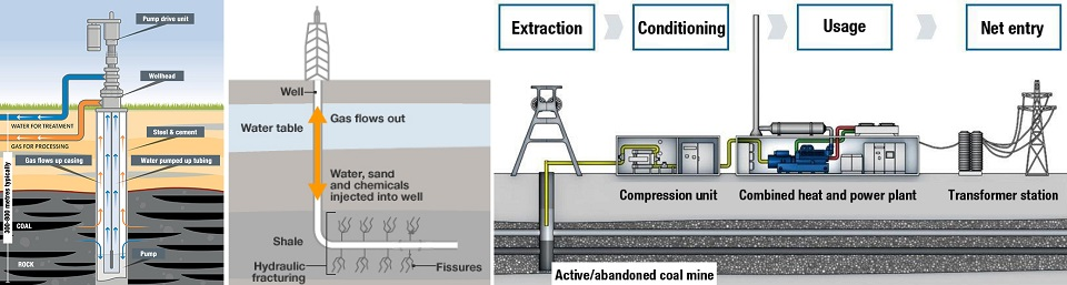 Coal seam, shale and abandoned mine gases