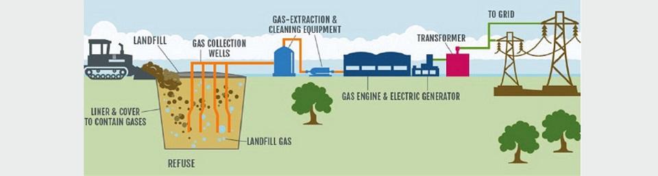 Landfill schematic