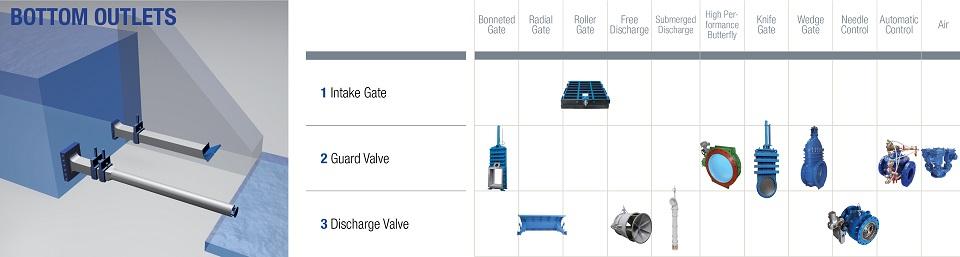 Glenfield Valves Bottom outlet valves