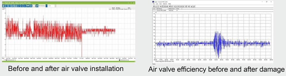 AVK Air valve efficiency